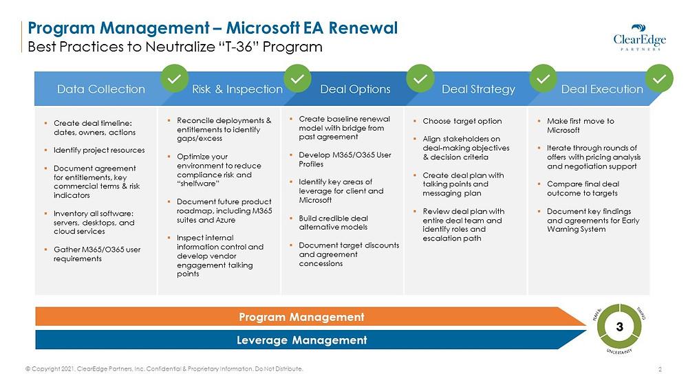 program management for microsoft ea renewal - best practices to neutralize t-36 program