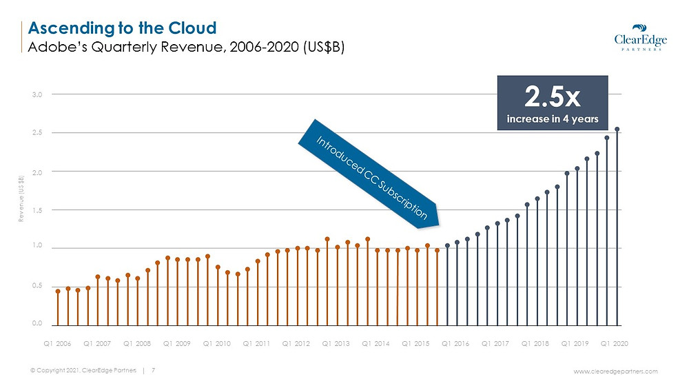Ascending to the cloud - Adobe's quarterly revenue growth with cloud