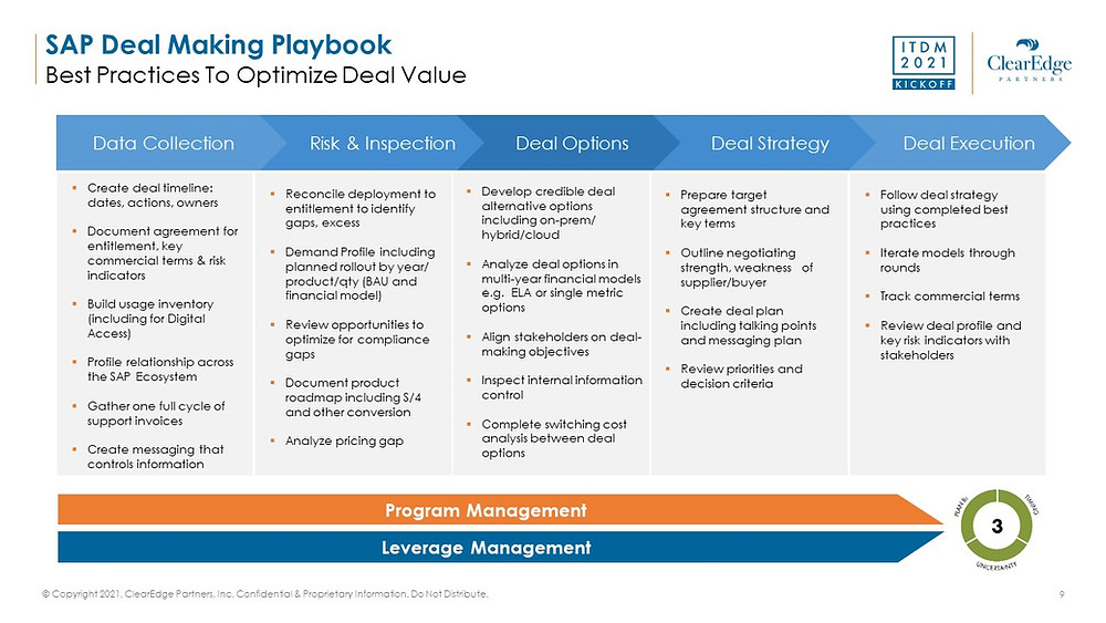 Buying SAP software deal making strategies - data collection, inspection, execution, program management, leverage