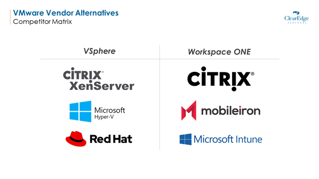 VMware vendor alternatives competitor matrix: Vsphere, Workspace One, Citrix, mobileiron, red hat, microsoft hyper-v intune