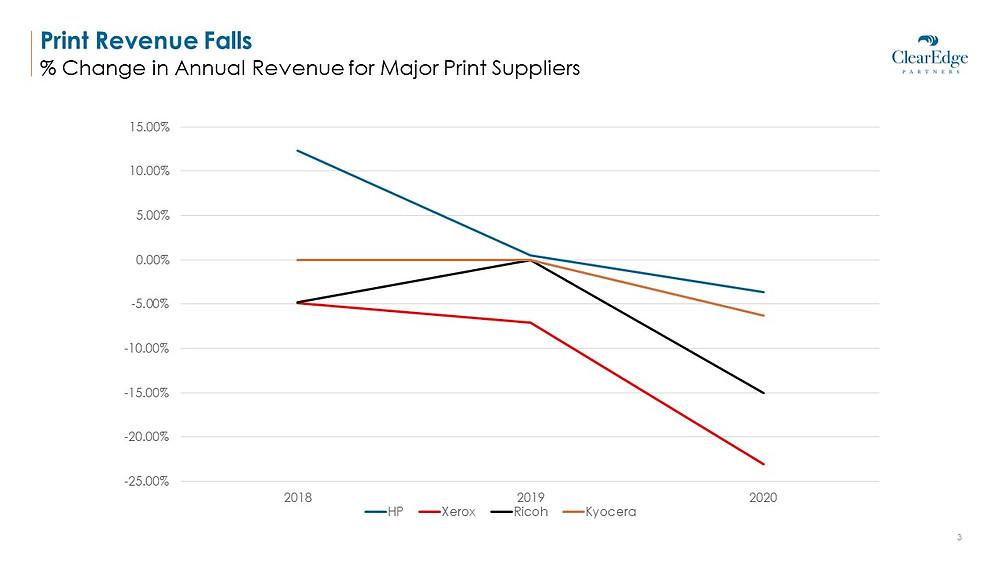 Print Revenue is Falling - Percentage Change in Revenue of Major Print Suppliers