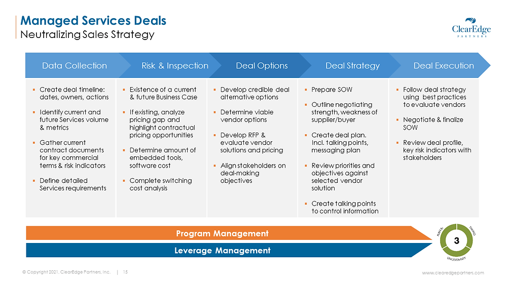 The process of program and leverage management; includes data collection, risk & inspection, deal options, deal strategy, deal education