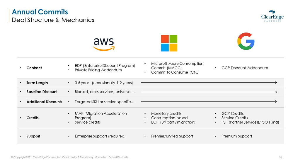 Public Cloud Annual Commits Deal Structure and Mechanics