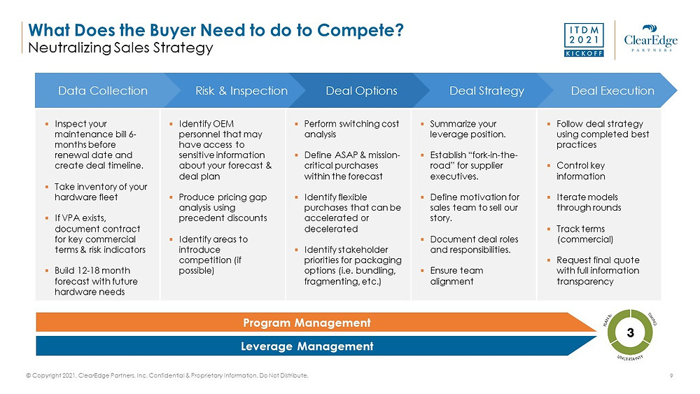 Chart showing best practices for buyers competing with server providers - neutralizing sales strategy