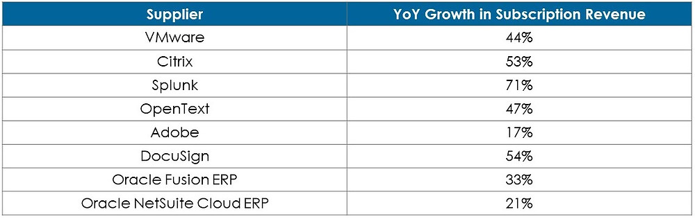 Top IT suppliers revenue growth with adopting subscription only pricing models