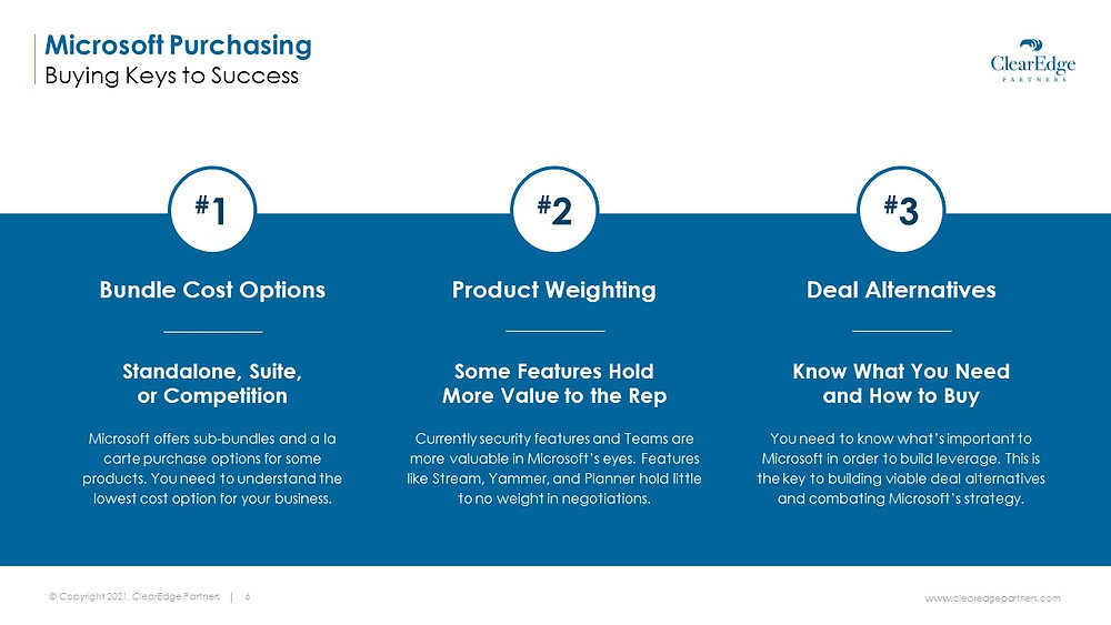 Microsoft purchasing 3 buying keys to success - bundle cost options, product weighting, deal alternatives