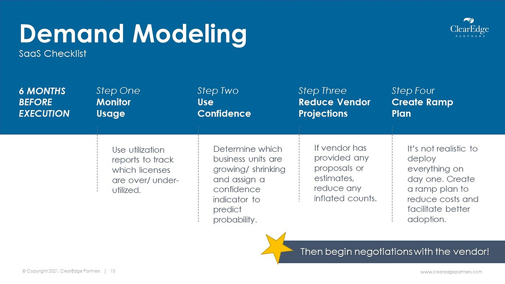 Demand modeling checklist for a SaaS deal before execution