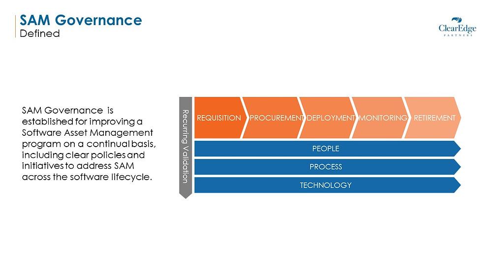 Sam Governance is established for improving a software asset management program