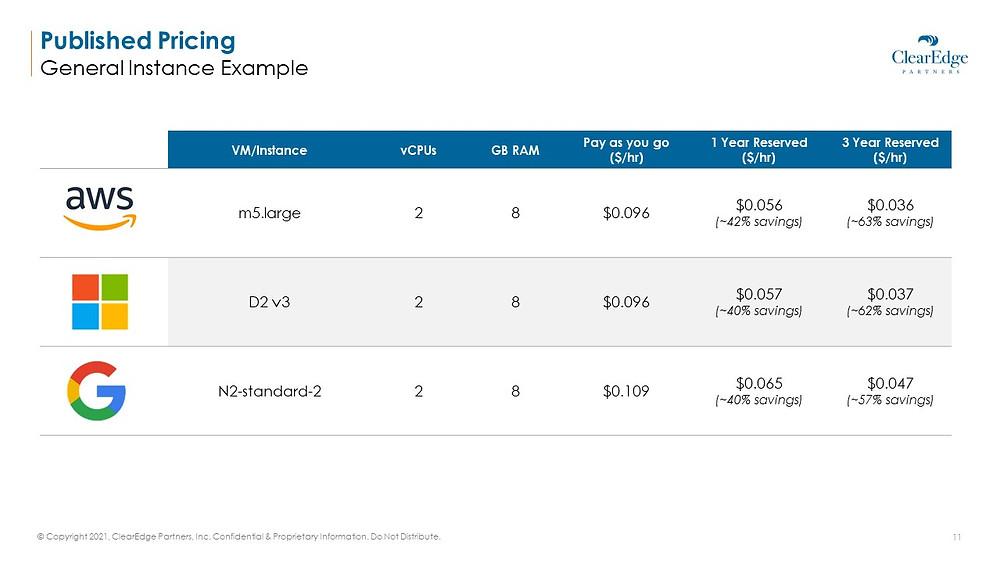 Public Cloud Pricing AWS Azure Google