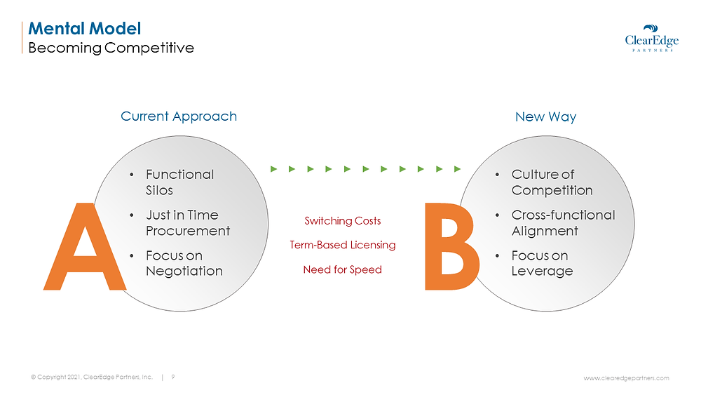 Mental model for becoming competitive on IT deals - new way of competition, cross-functional alignment, leverage focus