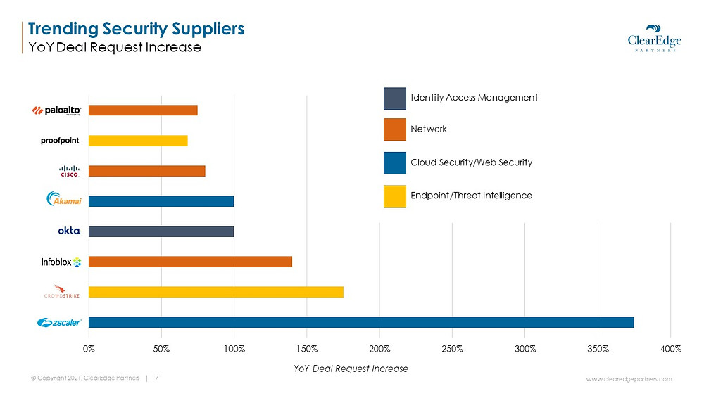 Price increase of top security software companies