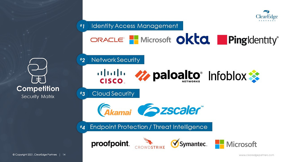 Top suppliers for security software in identity access management, network security, cloud security, endpoint protection, threat inteligence