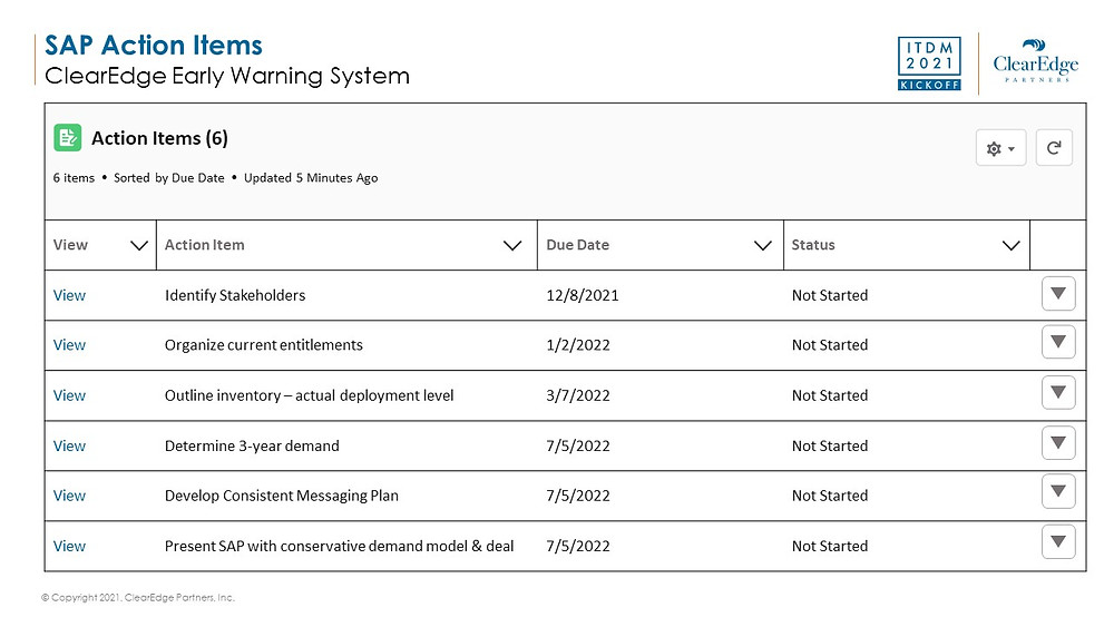 SAP software action items - early warning system to set up SAP deal