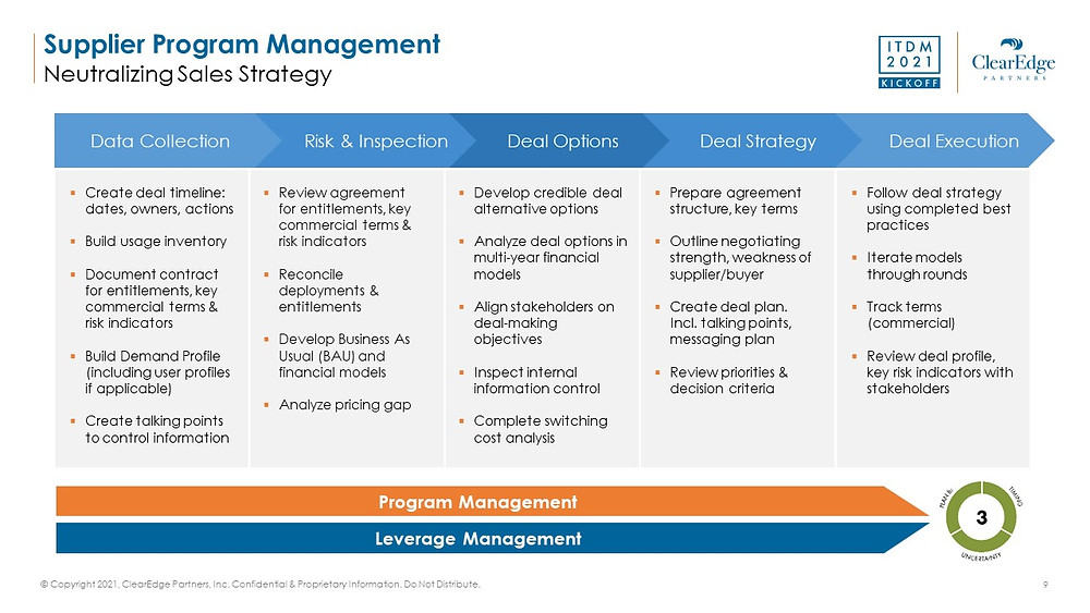 Salesforce Program Management - Data collection, deal options, execution, cost analysis