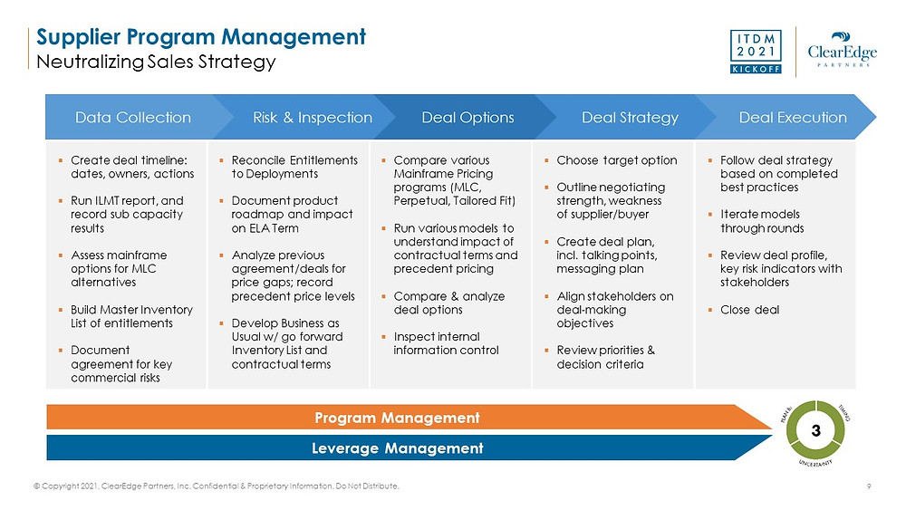 Guide to supplier leverage management with IBM