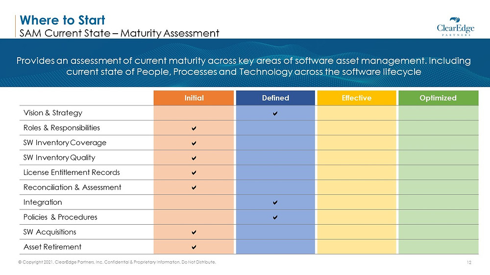 SAM Current state maturity assessment - initial, defined, effective, optimized