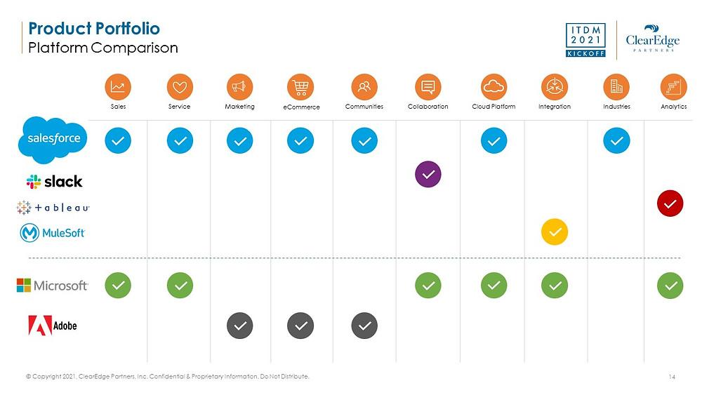 Salesforce product portfolio platform comparison with Slack, tableau, mulesoft, microsoft, adobe