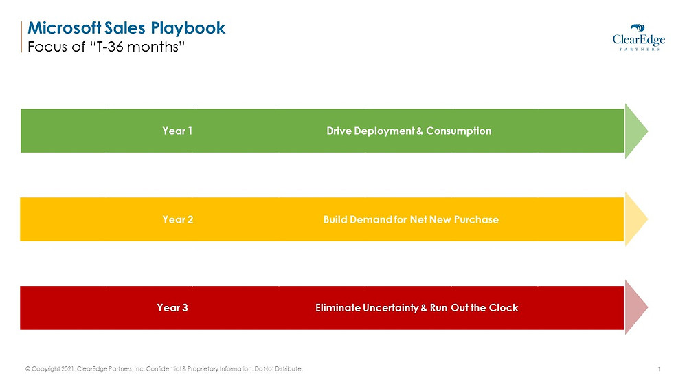 Timeline of Microsoft Sales: Drive deployment and consumption, build demand for net new purchase, eliminate uncertainty