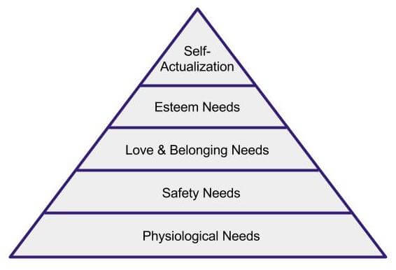 hierarchy of human needs. pyramid pf physiological needs.