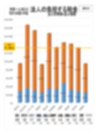 2019年9月議会使用グラフA4_page-0003.jpg
