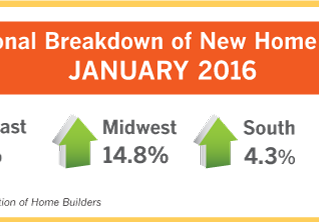 BUYERS ARE BEING DRAWN TO NEW HOMES