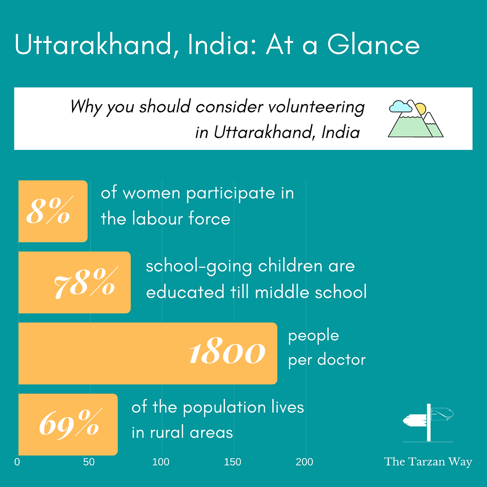 Statistics in the form of an infographic on various factors in Uttarakhand, India