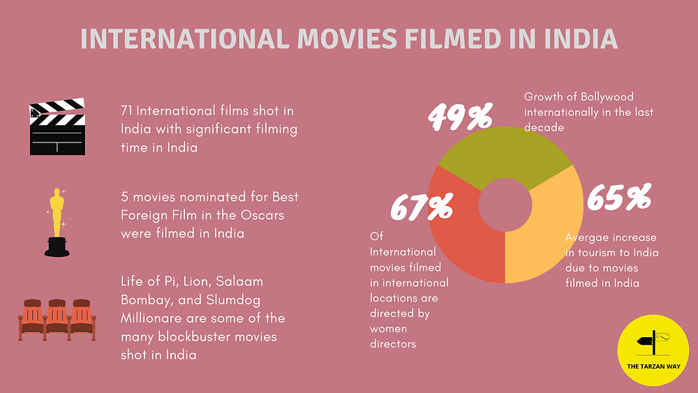 International Movies Filmed in India | Foreign Movie shooting in India