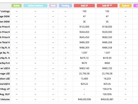 Koreatown Condo Sales Statistics