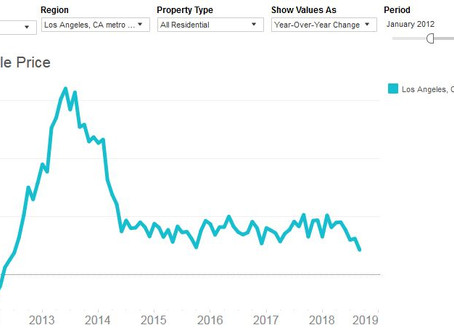 Are Home Prices Stalling?