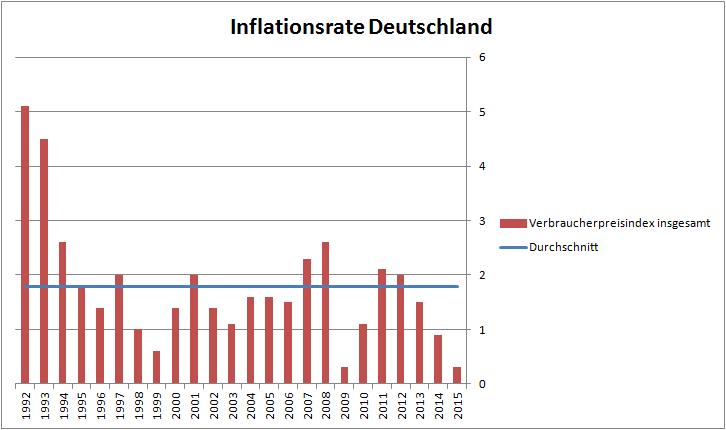 Historische Inflationsrate Deutschland