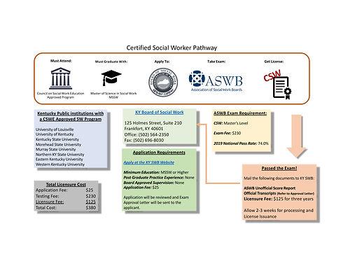CSW Pathway.jpg