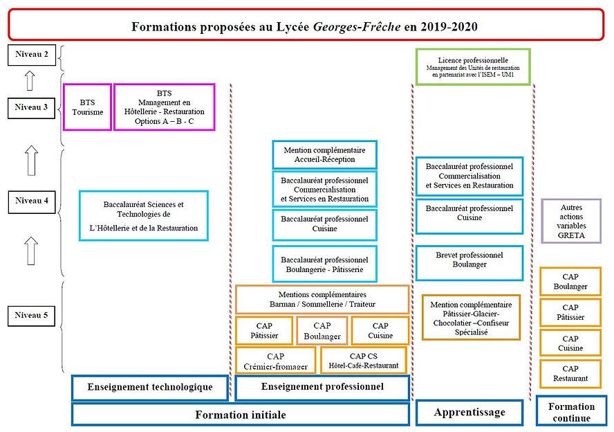 Formations 2019-2020.JPG