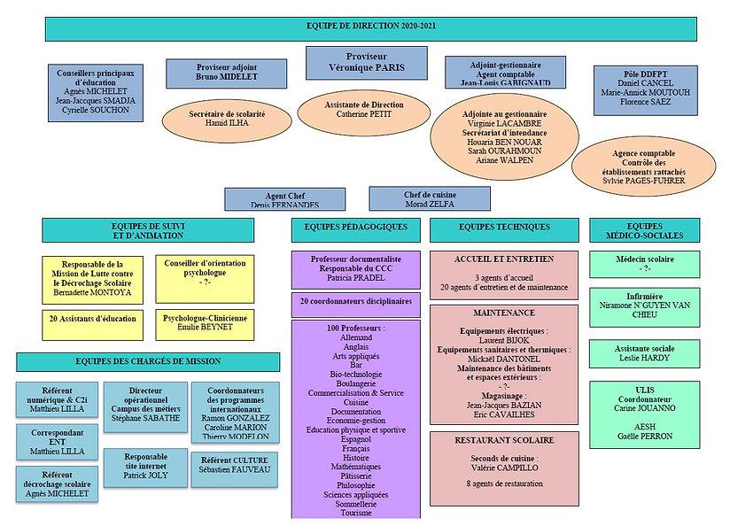 organigramme 2020-21.jpg