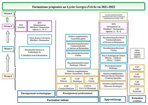 Nos_formations_2021-2022_organigramme septembre 2021a.jpg