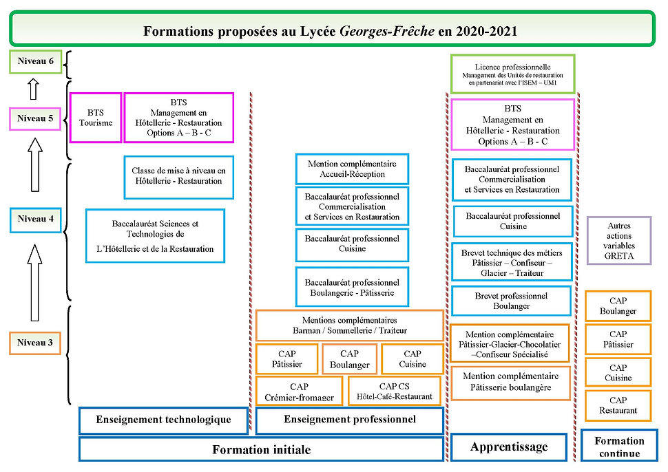 Nos_formations_2020-2021_organigramme (2