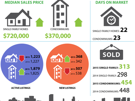 October's Housing Stats
