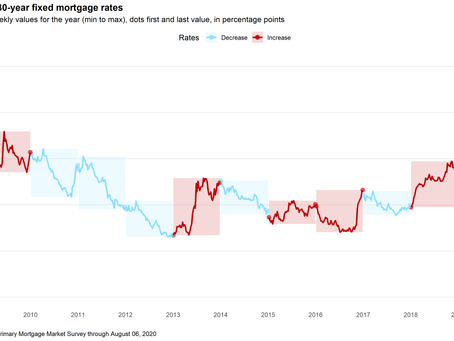 0% Mortgage Rates?