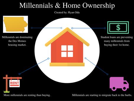 Millennials & Home Ownership