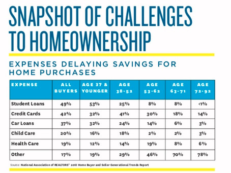 Student Loans: #1 Challenge To Homeownership