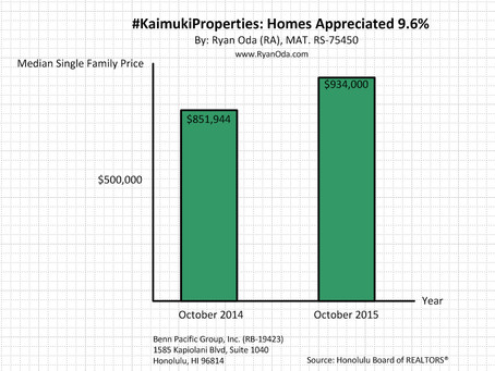 #KaimukiProperties: Homes Appreciated 9.6%