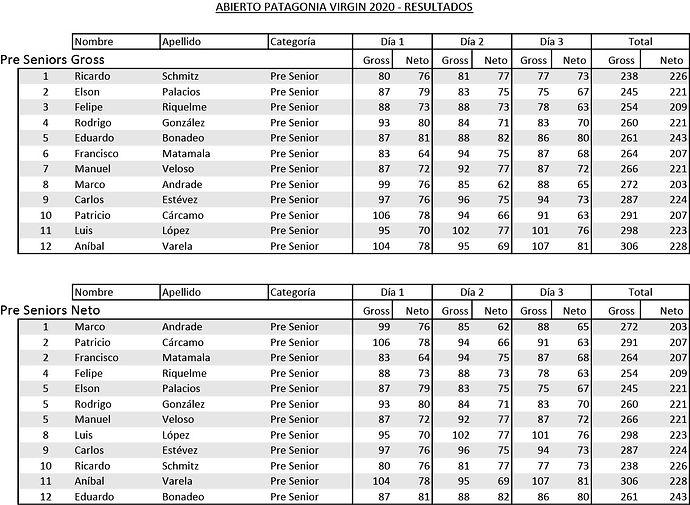Resultados Abierto 2020 Preseniors.jpg