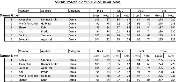 Resultados Abierto 2020 Damas.jpg
