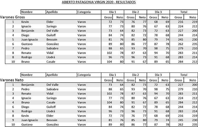 Resultados Abierto 2020 Varones.jpg