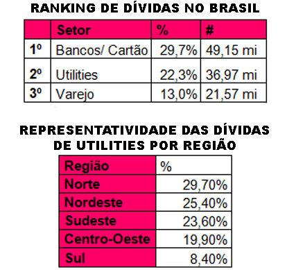 Serasa vê dívidas domésticas (utilities) com 22,3% no País (Tabela Serasa).jpg