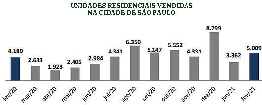 Cidade de São Paulo tem 5 mil unidades v