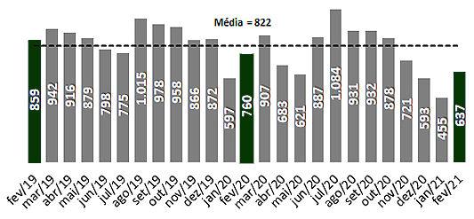 Número de ações condominiais (Gráfico-Se