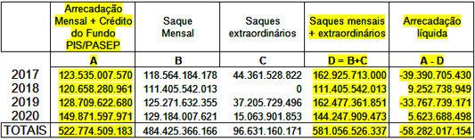 Governo esvazia recursos do FGTS voltados à habitação popular (Tabela-Dieese).jpg