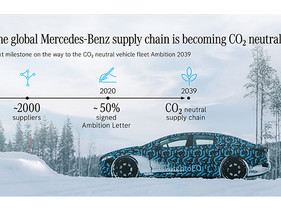 La cadena de suministro global de Mercedes-Benz se está volviendo neutral en CO2.