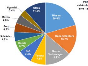 Baja 9.7 por ciento la venta de vehículos ligeros en agosto