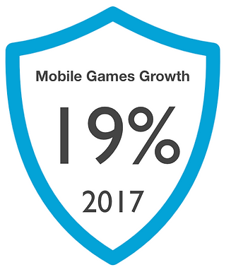 Mobile Games Growth 19%